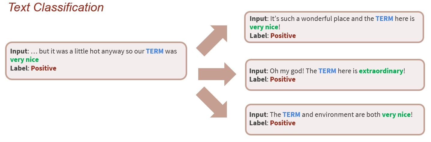 Teaching and Refining NLP Models with Human Explanations